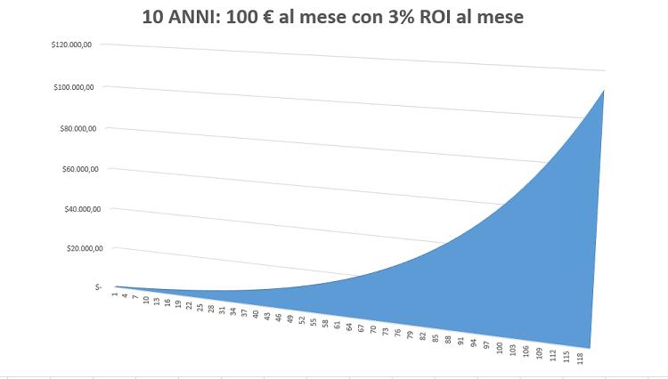 100 euro mese 10 anni