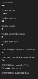 Correlation between tabella