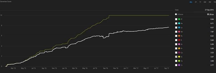 Darwinex Score grafico 2