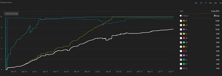 Darwinex Score grafico 3