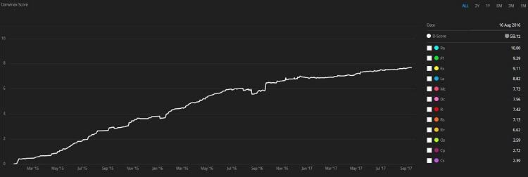 Darwinex Score grafico