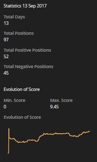 Duration d scores tabella