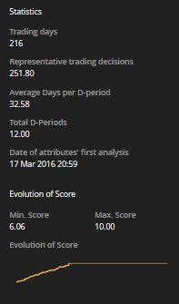 Experience d scores tabella