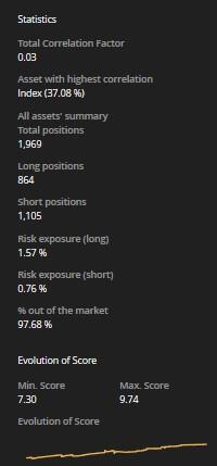 Market Correlation d scores tabella
