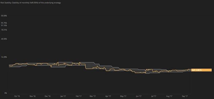 Risk Stability d scores