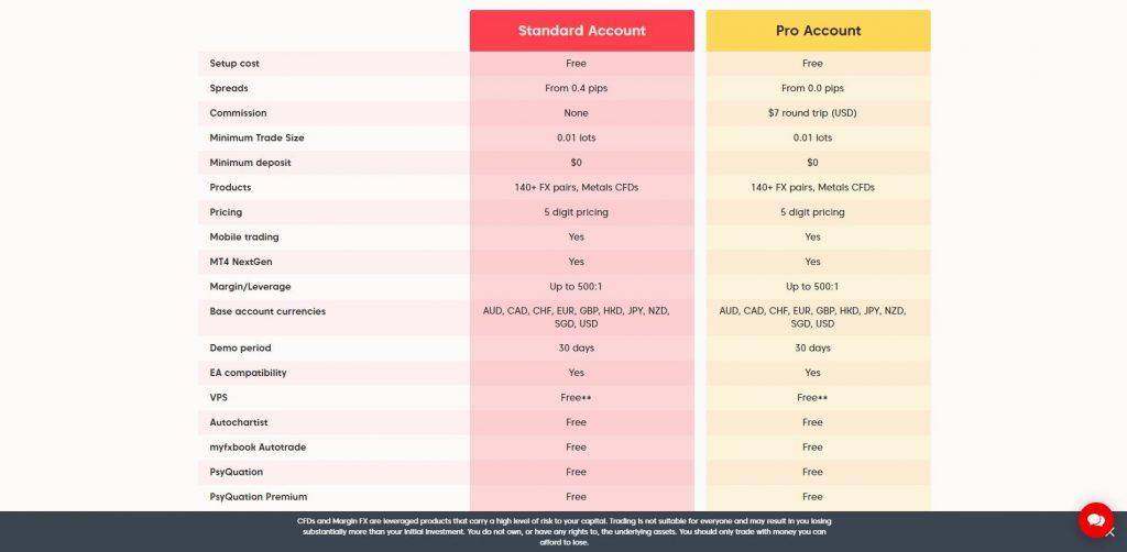 tipi di conto offerti da axi