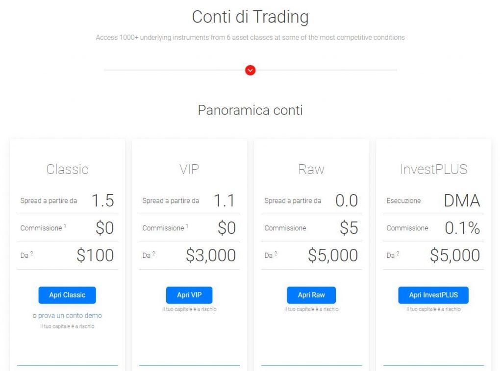I diversi conti di trading offerti da BDSwiss