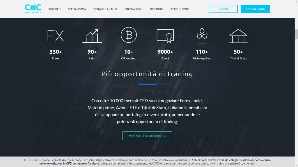 mercati disponibili di cmc markets
