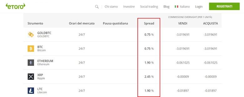 schermata ufficiale costi spread su eToro Aggiornato