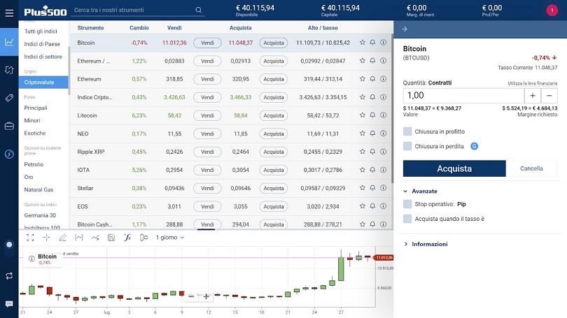 Dettagli della posizione bitcoin su plus500