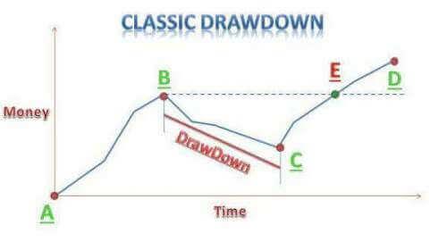 drawdown classico