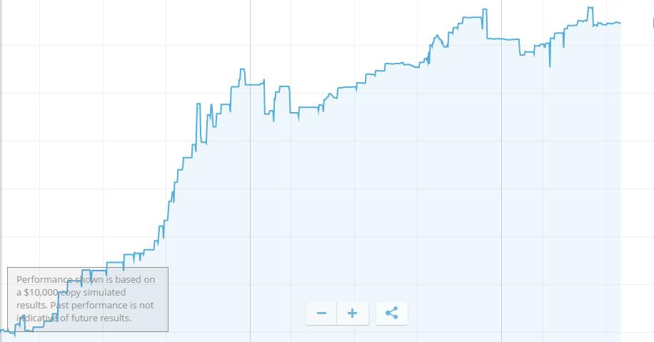 equity line migliori trader etoro