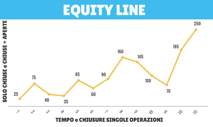 equity line social trading