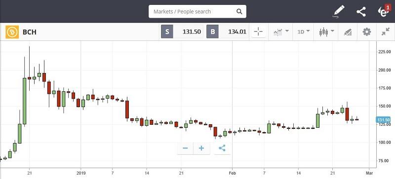 grafico bitcoin cash