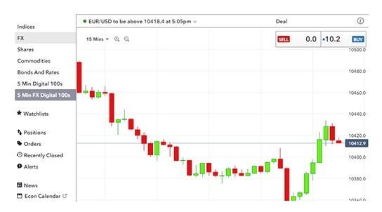 Esempio dei grafici per analizzare le singole opzioni binarie digital 100 su IG Markets