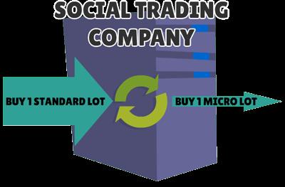 modifica segnale social trading