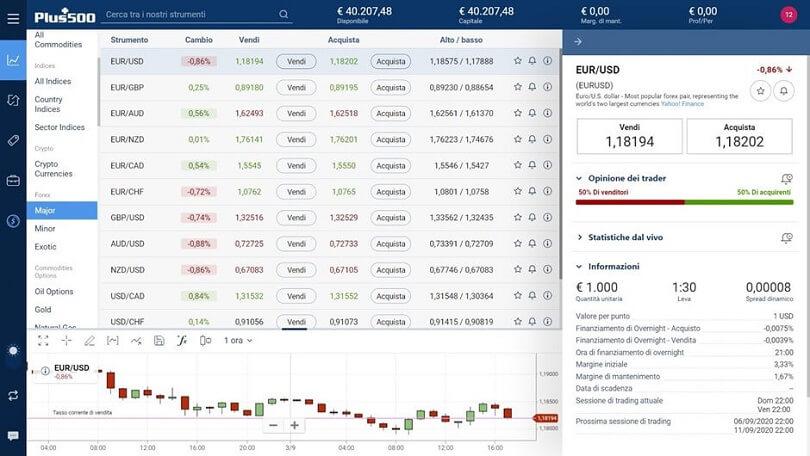 screenshot della piattaforma plus500 sulla data di scadenza del cfd