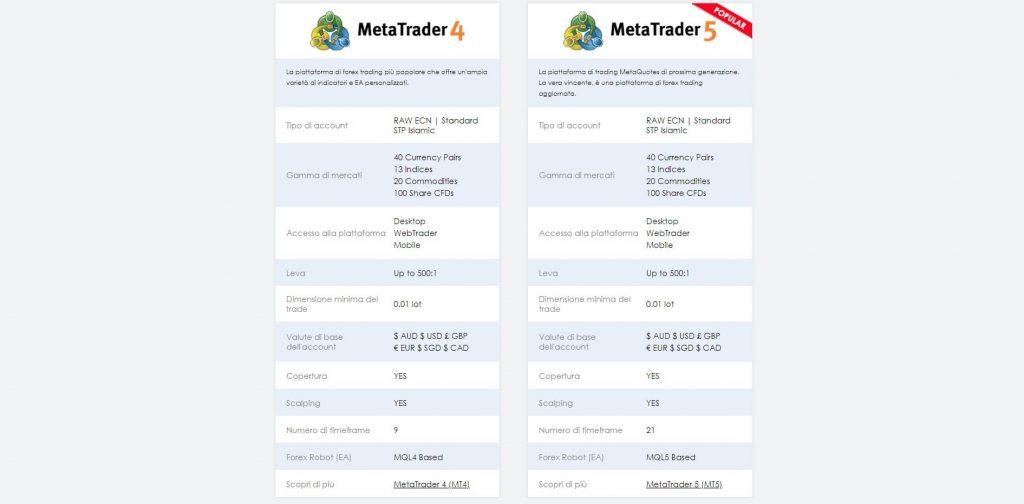 vantage fx piattaforme di trading