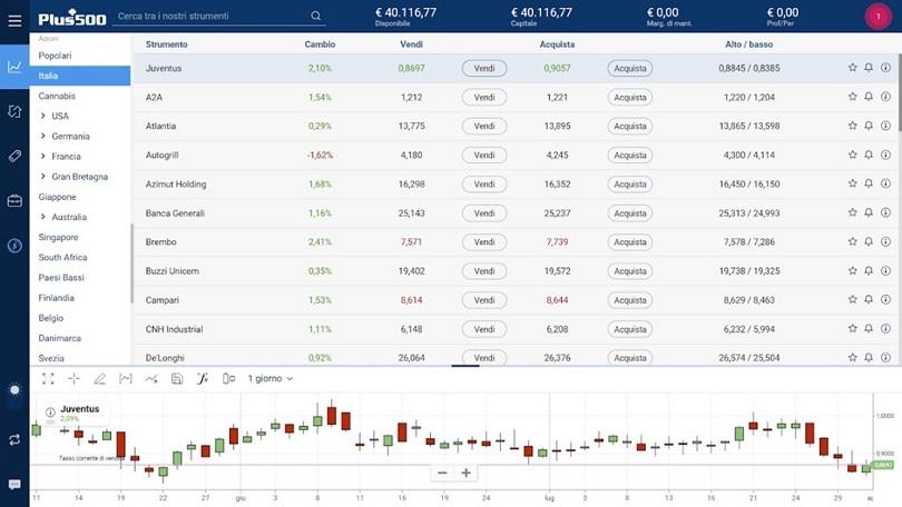 schermata plus500 webtrader sezione azioni italiane
