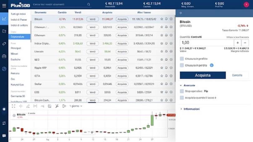 Come acquistare l'asset desiderato su Plus500
