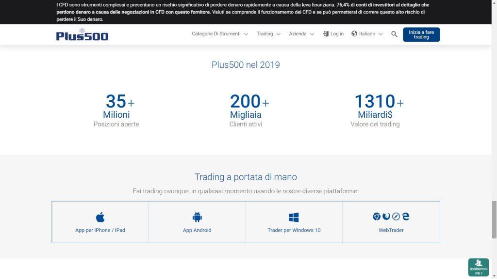 Plus500 in numeri e dati