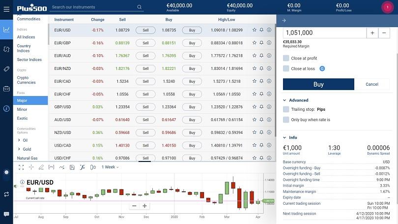 plus500 piattaforma proprietaria info assets