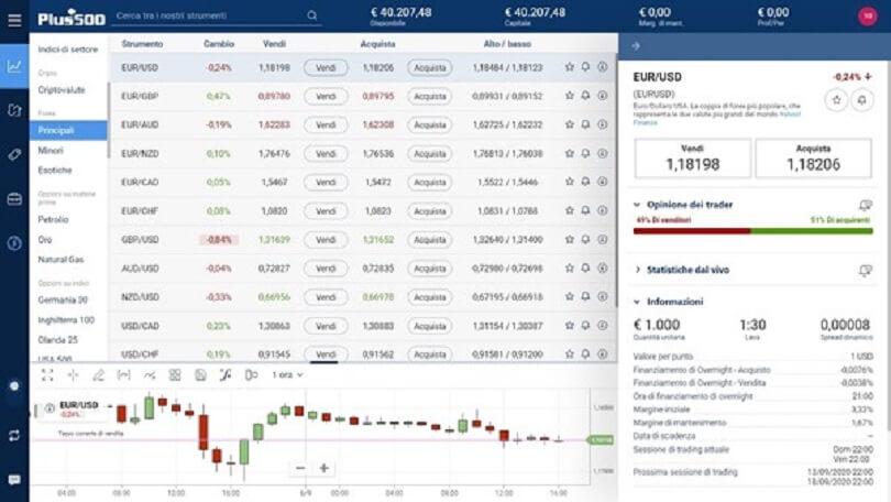 Screenshot della piattaforma plus500 dove è possibile visionare gli spread divisi per singolo asset