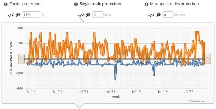 protezione singolo trade zuluguard