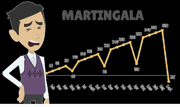 rischio martingala social trading