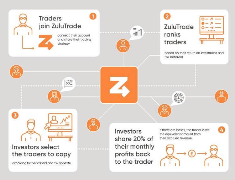 schema zulutrade profit sharing