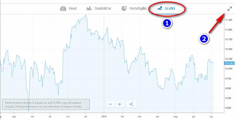 sezione grafici popular investor etoro