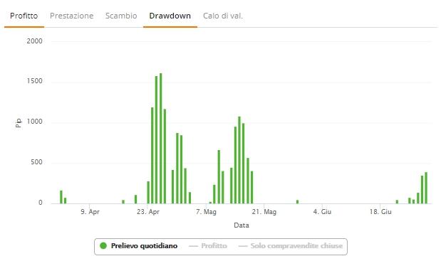 trader zulutrade grafico drawdown prelievo quotidiano