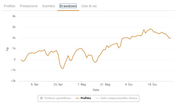 trader zulutrade grafico drawdown profitto