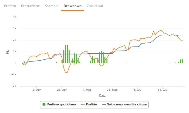 trader zulutrade grafico drawdown totale