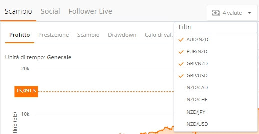 trader zulutrade grafico filtri coppie valutarie
