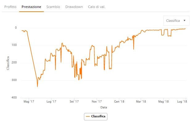 trader zulutrade grafico prestazione classifica