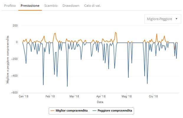 trader zulutrade grafico prestazione migliore peggiore