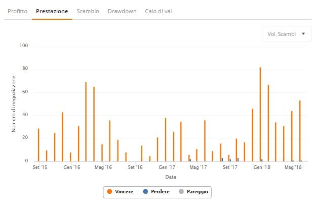 trader zulutrade grafico prestazione volumi