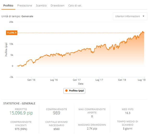 trader zulutrade grafico profitto