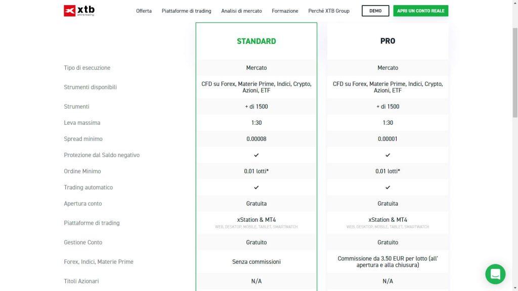 I conti di trading disponibili su XTB