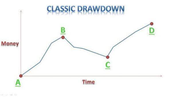 drawdown classico zulutrade