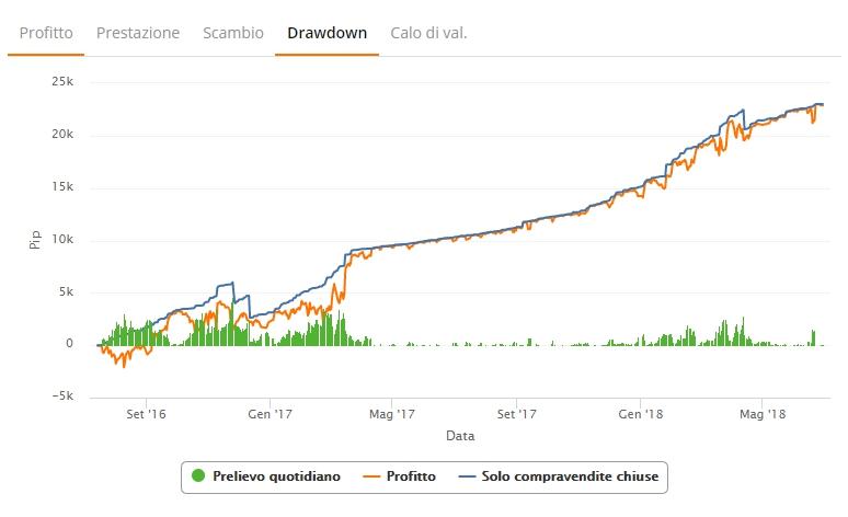 zulutrade drawdown grafico