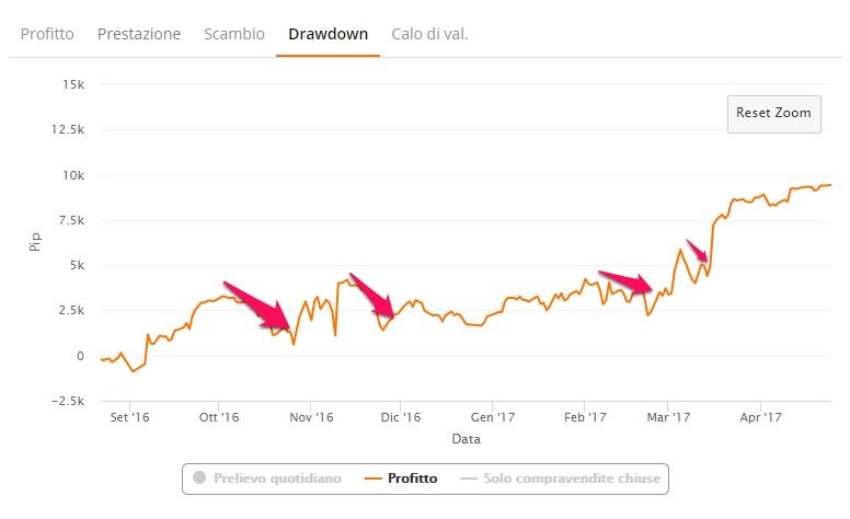 zulutrade drawdown profitto dd medio