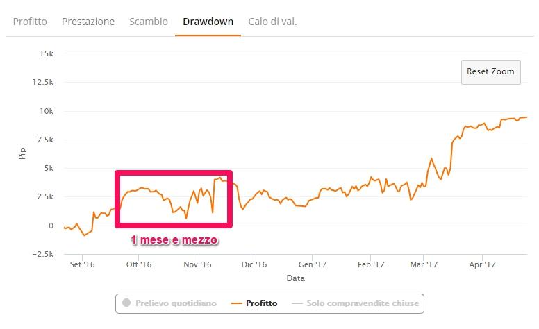 zulutrade drawdown profitto durata