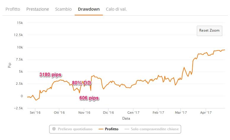 zulutrade drawdown profitto percentuale