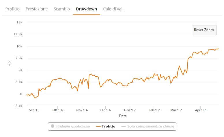 zulutrade drawdown profitto