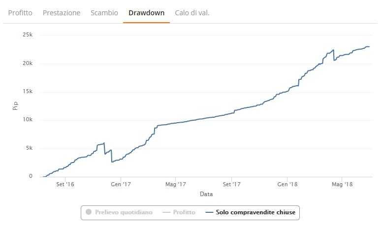 zulutrade drawdown solo compravendite chiuse